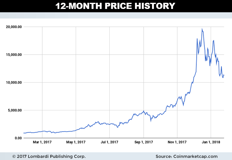 bitcoinprice12month