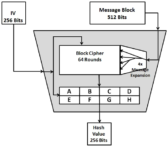 One-compression-function-in-SHA-256-It-comprises-a-256-bit-block-cipher-with-64-rounds.png